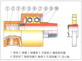 内装式密封)和d型旋转接头(滚动轴承支承)结构的特点